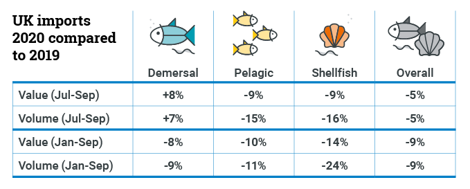 Table showing % of UK imports for demersal, pelagic, shellfish and overall by value and volume for 2020 compared to 2019
