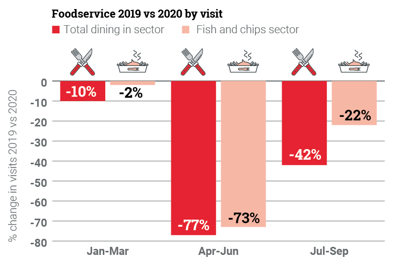 Total dining: Jan-Mar -10%, Apr-Jun -77%, Jul-Sep -42% / Fish and chips sector: Jan-Mar -2%, Apr-Jun -73%, Jul-Sep -22%