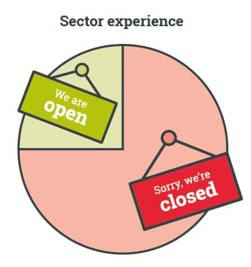 Pie chart illustrating processing sector experience during UK lockdown. 75% 'Sorry we're closed'. 25% 'We are open'