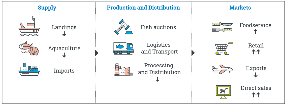 Diagram showing Covid-19 impacts on supply chain from July to September, compared to same period in 2019 (as detailed below)